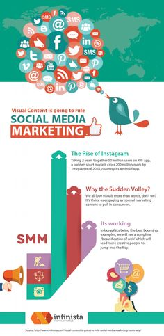Visual Content is going to Rule Social Media Marketing #infographic