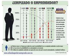 ¿Empleado o Emprendedor?