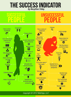 Success Indicator Poster by MaryEllen Tribby http://maryellentribby.com/products/