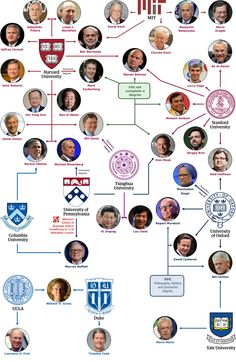 More than half of the 71 members of Forbes' list of the World's Most Powerful People attended the same 11 schools