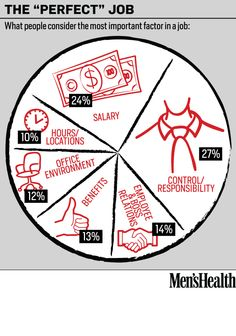 What people consider the most important factor in a job.