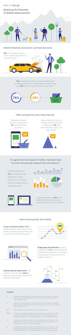 Realising the Potential of Mobile Measurement