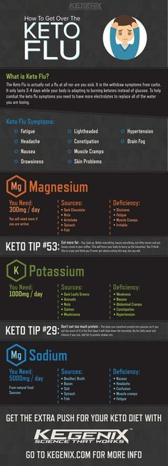 Keep the Keto Flu in check with these tips! #lowcarbohydratedietplan
