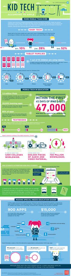 Here is an interesting kid-tech-infographic. Do your pre-k kiddos use an ipad or tablet computer? How old should kids be before they use digital gadgets? Mobile Technology, Educational Technology, New Technology, Teaching Technology, Wearable Technology, E Learning, Steve Jobs, Baby Tech, Tablets