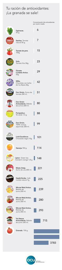 La capacidad antioxidante de cada alimento se ha calculado midiendo la capacidad para captar un radical libre (DPPH) y se ha expresado en ppm de trólox (unidad de referencia para antioxidantes). El gráfico muestra la concentración de antioxidantes por ración media.