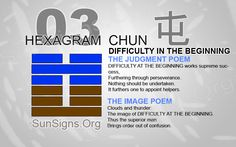 Chun is the Chinese name of the I Ching Hexagram 3. With inner and outer trigrams forming water over thunder, this Hexagram is called 'difficult in the beginning' or alternatively named 'sprouting' or 'gathering support'. This hexagram is a reminder that we all face problems in the course of our life path.