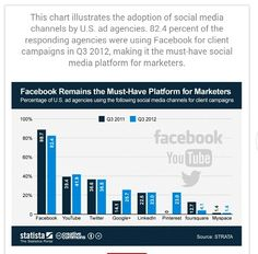 Usage of social networks by Ad agencies