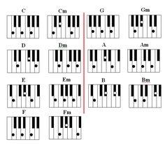 Aprenda uma maneira prática e fácil de tocar violão ,piano,bateria ,baixo ,fale inglês e se divirta.: Tabela completa de acordes para teclado ou piano . Tabla de acordes para piano . Chords for piano .