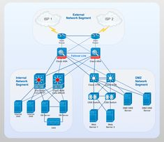 Cisco network diagram - Computer and networks solution