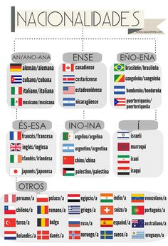 Nacionalidades en español