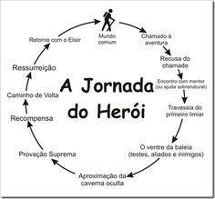 Imagem relacionada E-mail Marketing, Digital Marketing, Writing A Book, Writing Prompts, Writer Tips, Nerd, Hero's Journey, Study Tips, Creative Writing