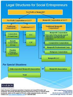 Legal Structures for Social Entrepreneurship