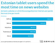 Tablet users in Estonia spend the most time on news websites - www.Gemius.com – Knowledge that supports business decisions