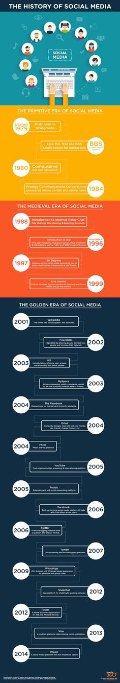 The evolution of social media in an infographic