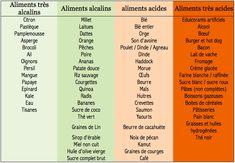 1000 idées sur le thème Aliments Alcalins sur Pinterest  Régime ...