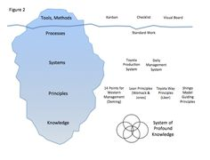 management-iceberg-stoecklein.png 720×550 pixels