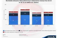 Tržište opreme vezane uz videokonferencijske i telepresence usluge prema rezultatim koje objavljuje IDC za treći kvartal ove godine u rastu su od 0,8 posto gledano u odnosu na prethodni kvartal, ali s