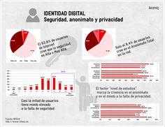 Identidad Digital: seguridad, anonimato y privacidad