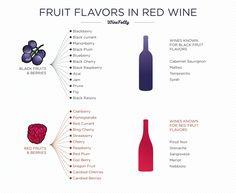 rode wijn fruit aroma