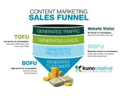Using blogs to generate leads and accelerate the sales process.