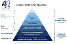 Stages of Emotional Intelligence
