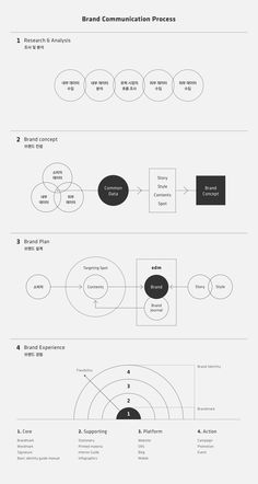 edm 유학센터 | 슬로워크 Keynote Design, Design Brochure, Branding Design, Diagram Design, Chart Design, Information Architecture, Information Design, Design Graphique, Art Graphique