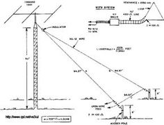 Multiband ham radio (amateur radio) quarter-wave sloper
