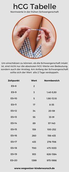 HCG-Tabelle: Normwerte in der frühen Schwangerschaft