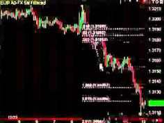 Forex day trading ci system youtube