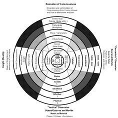 Analisis composicion de a consciencia. Integral Mandala. English.