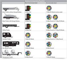 Trailer Wiring Diagram and Installation Help - Towing 101 Trailer Light Wiring, Trailer Wiring Diagram, Electrical Wiring Diagram, Work Trailer, Trailer Plans, Trailer Build, Trailer Kits, Cargo Trailers, Utility Trailer