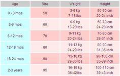 Baby Clothing Size Chart