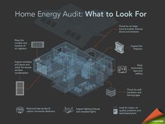 Home Energy Audit - What to look for...