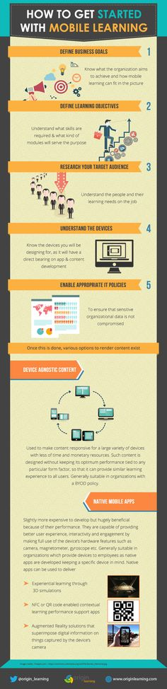 How to Get Started with Mobile Learning Infographic