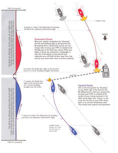 "Why and How to ""Shoot"" the Finish  http://www.sailingbreezes.com/Sailing_Breezes_Current/Articles/BS05/dell.htm"