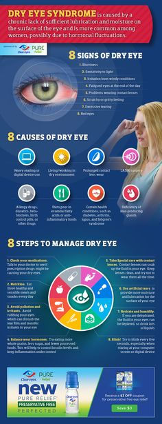 [Infographic] Dry Eye Syndrome: 8 signs, causes and treatments.