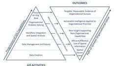 Top 3 Things GIS can do for Maximum Organizational Value
