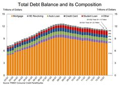 5 Facts about household debt in America