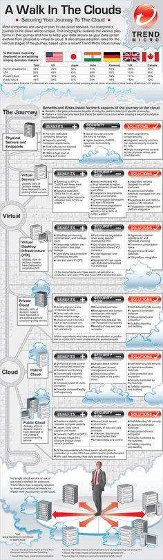 Most companies are using or plan to use cloud services, but everyone's journey to the cloud will be unique. This infographic outlines the various platforms in that journey and how to keep your data secure as your data centre evolves from physical to virtu Web Security, Mobile Security, Computer Security, Computer Tips, Computer Technology, Security Application, Cyber Safety, Cloud Data, Trend Micro
