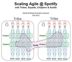 Agile Team Organisation: Squads, Chapters, Tribes and Guilds Agile Software Development, Design Thinking, Design Process, Squad, Christian, Infographics, Images, Models, Business