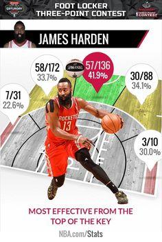 17893892ec5dfb 62 Best NBA images