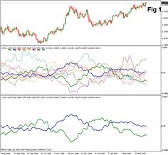 Practical Application of Cluster Indicators in FOREX - MQL4 Articles