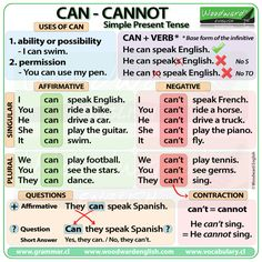CAN and CANNOT in English - Simple Present Tense. #ESL