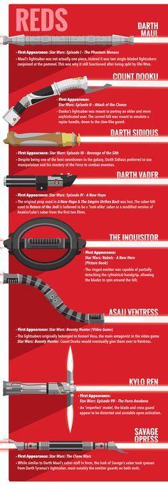Conheça todos os Sabres de Luz de Star Wars