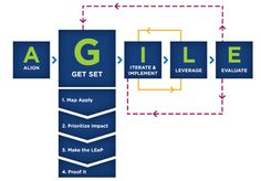 AGILE Instructional Design Model