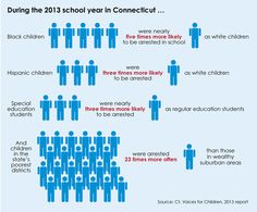 New Graphic for School Arrests from CT Juvenile Justice Alliance