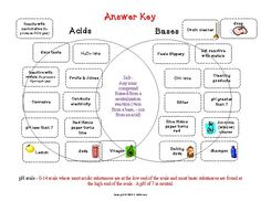 Image result for worksheets for middle school on acids and bases ...