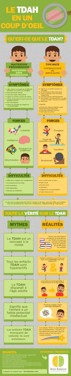 An Inside Look at ADHD Infographic. This is a really nice infographic, especially as it has positive qualities and not just problems. :: funny-- my sister has type one, and i have type two! :D our father has adhd, as well. Adhd Help, Add Adhd, Behavior Management, Classroom Management, Social Work, Social Skills, What Is Adhd, Education Positive, Positive Behavior