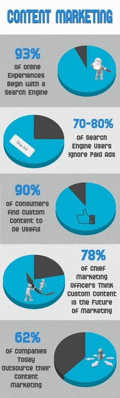 Content marketing: Infographic
