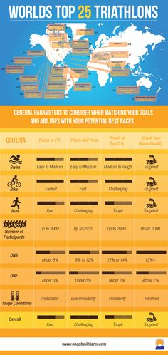 So you've done a marathon and competed in multiple different other sporting events...what next? How about a triathlon? Here is a compiled list of the